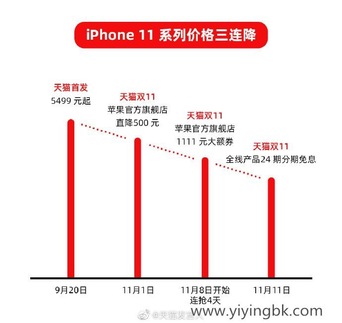 苹果官方最大让利!iPhone 11特惠:抢1111元大额劵
